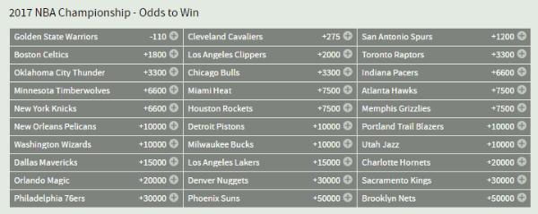 2017 NBA Championship Odds